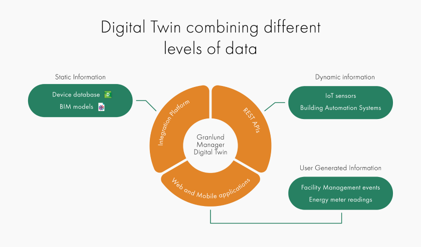 Granlund Manager Digital Twin combines different levels of data: static information, dynamic information and information generated by the users.